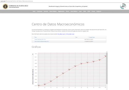 Centro de Datos Macroeconómicos